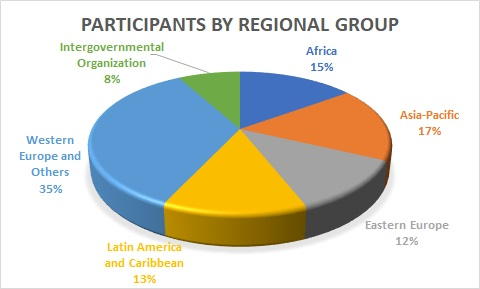 Participants by Regional Group