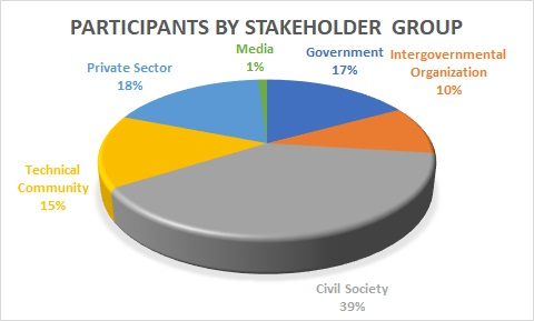 Participants by Stakeholder Group