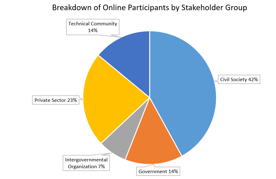 Breakdown of Online Participants by Stakeholder Group