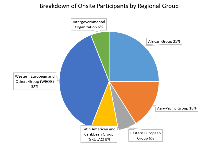 Breakdown of Onsite Participants by Regional Group