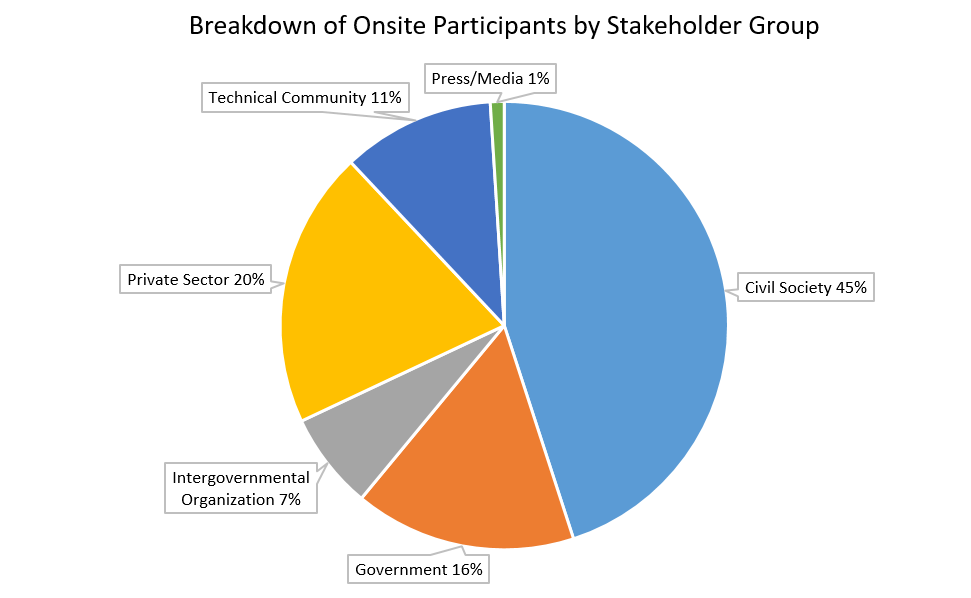 Breakdown of Onsite Participants by Stakeholder Group